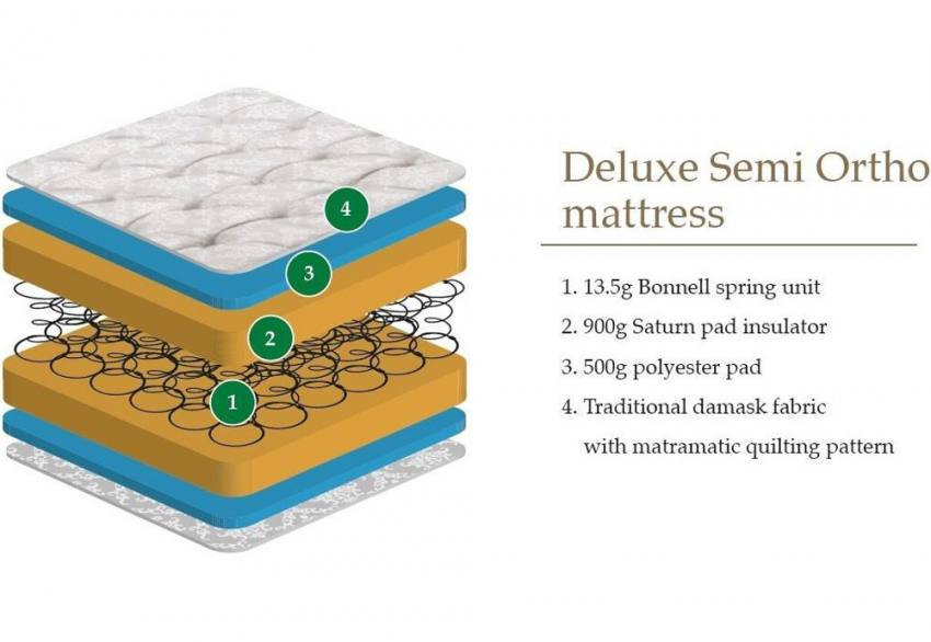 Julian Bowen - Deluxe Semi Orthopaedic Mattress Product Image